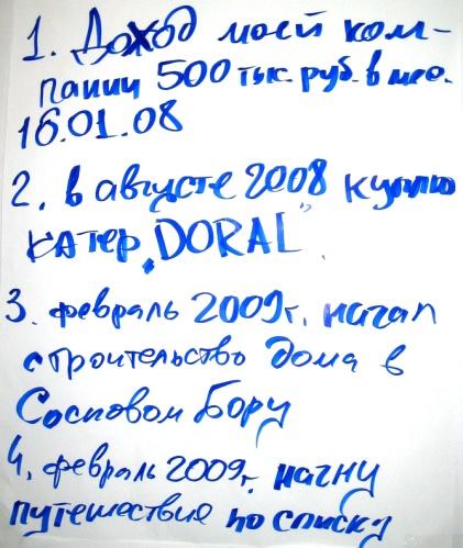 Цели участников Лайфспринга